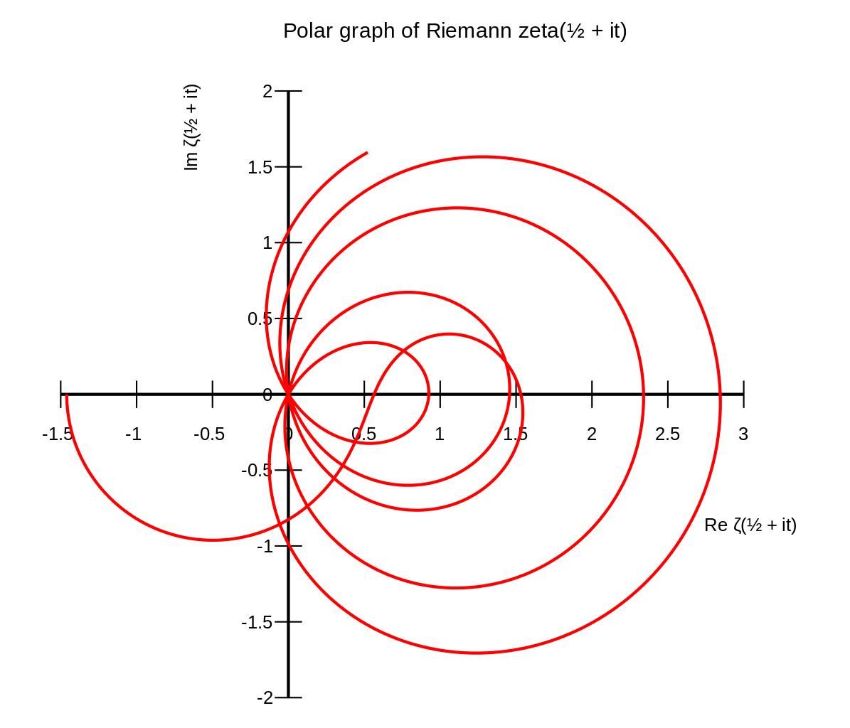Riemann hipotezi çözüldü mü?