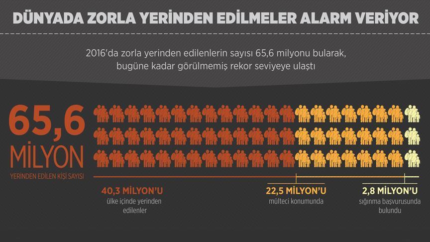 Emperyalizmin utanç tablosu: Zorla yerinden edilen insan sayısı 65.6 milyona ulaştı!