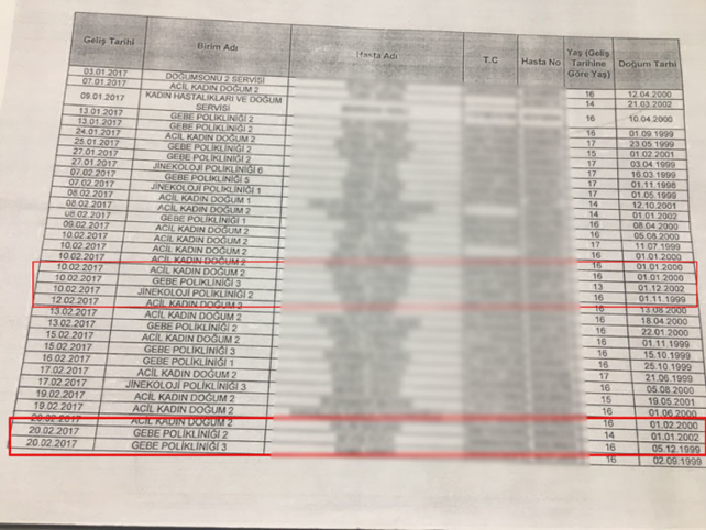 Sağlık Bakanlığı'ndan'Utanç Listesi'ne açıklama