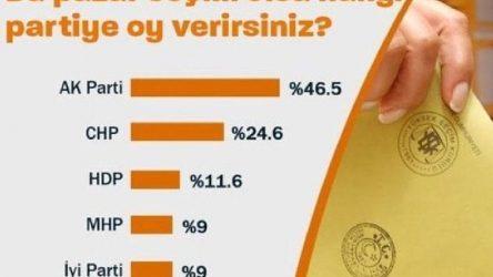 Yeni Şafak AKP'yi önde göstermek isterken rezil oldu