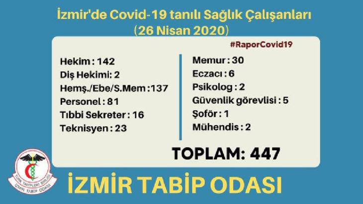 İzmir'de koronavirüs tespit edilen sağlık çalışanı 447'ye yükseldi