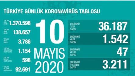 Türkiye'de son 24 saatte koronavirüs kaynaklı 47 can kaybı