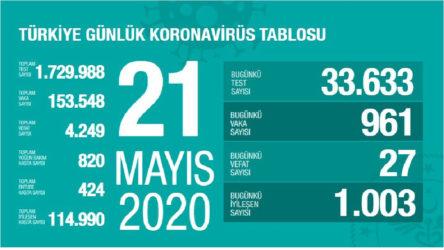 Türkiye'de koronavirüs: Son 24 saatte 27 can kaybı, 961 yeni vaka