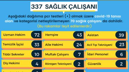 Ankara Tabip Odası: Koronavirüs tanısı konan sağlık çalışanı sayısı 337'ye yükseldi