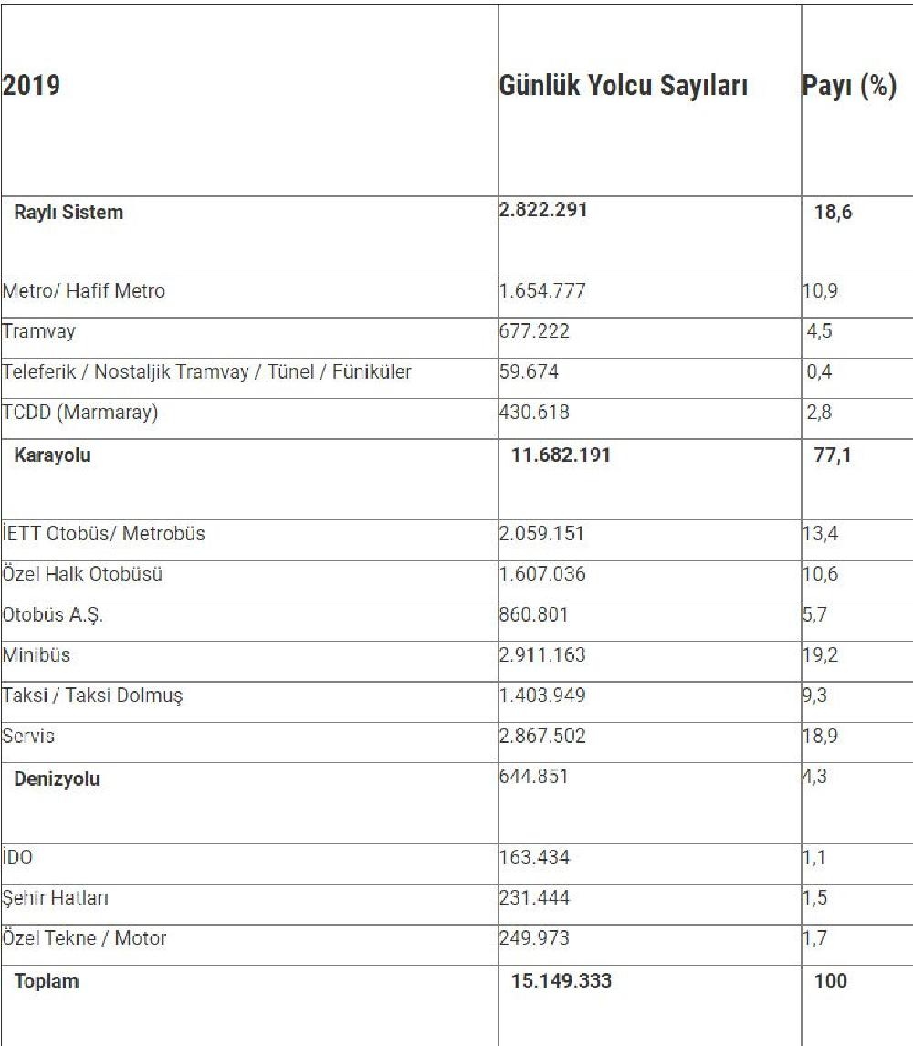 İstanbul'da toplu taşıma yüzde 14 dolulukla çalışıyor