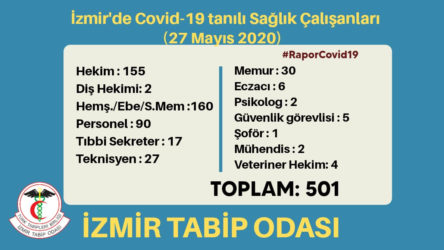 İzmir Tabip Odası: Koronavirüs tanısı konan sağlık çalışanı sayısı 501'e yükseldi