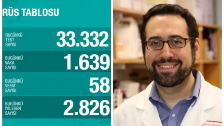 Prof. Dr. Emrah Altındiş uyardı: Bu kadar düşük teste bu kadar çok vaka hayra alamet değil