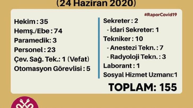 Diyarbakır'da koronavirüs tanısı konan sağlık çalışanı sayısı 337'e yükseldi