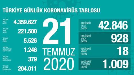 Türkiye'de son 24 saatte koronavirüs kaynaklı can kaybı 18, vaka sayısı 928 oldu