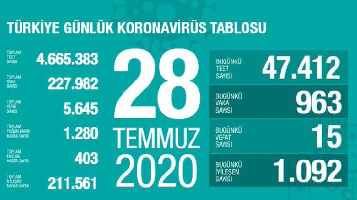 Koronavirüste son iki haftanın rekor vaka sayısı