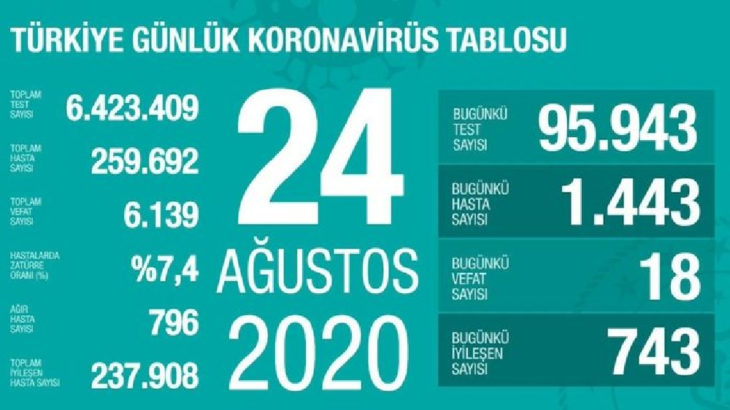 24 Ağustos koronavirüs tablosu: 1443 yeni vaka var