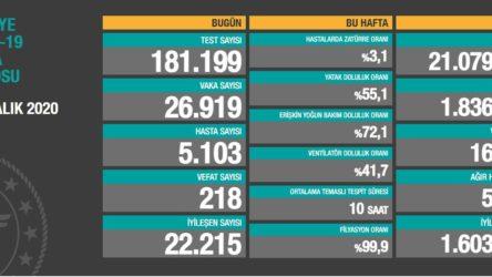24 saatte koronavirüsten 218 kişi hayatını kaybetti