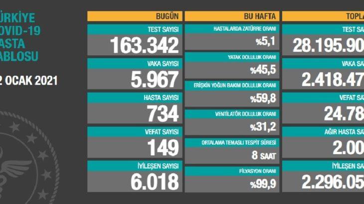 Türkiye'de son 24 saatte 149 kişi hayatını kaybetti
