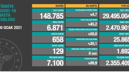 Bakanlık açıklaması: 6 bin 871 yeni vaka, 129 ölüm