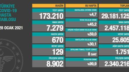 Koronavirüste bugünün tablosu: Bakanlığa göre 7279 yeni vaka