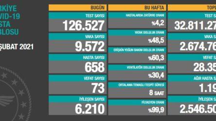 25 Şubat koronavirüs verileri açıklandı: 9572 yeni vaka