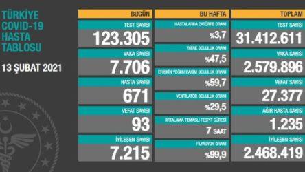 Sağlık Bakanlığı: 93 ölüm, 7706 yeni vaka