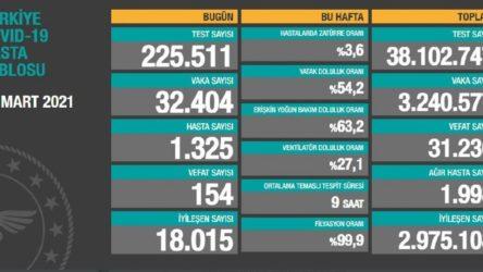 Bakanlık açıklaması: 32 bin 404 yeni vaka, 154 ölüm!