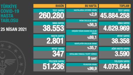 25 Nisan koronavirüs tablosu açıklandı: 347 kişi hayatını kaybetti 38 bin 553 yeni vaka