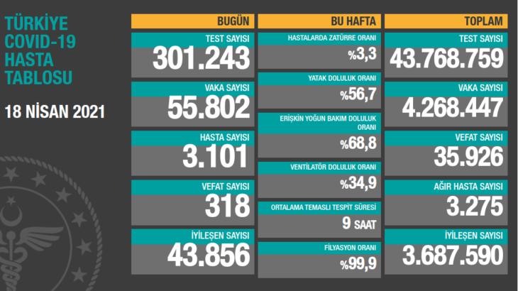 18 Nisan koronavirüs tablosu açıklandı: 318 kişi hayatını kaybetti 55 bin 802 yeni vaka