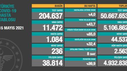 Bakanlık açıklaması: 236 ölüm, 11 bin 472 yeni vaka