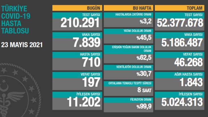 23 Mayıs koronavirüs tablosu açıklandı: 197 kişi hayatını kaybetti 7 bin 839 yeni vaka