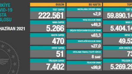 Bakanlık açıklaması: 51 ölüm, 5 bin 266 yeni vaka