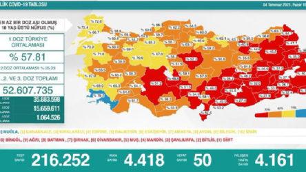 Bakanlık tabloyu değiştirdi: 4 bin 418 yeni vaka, 50 ölüm
