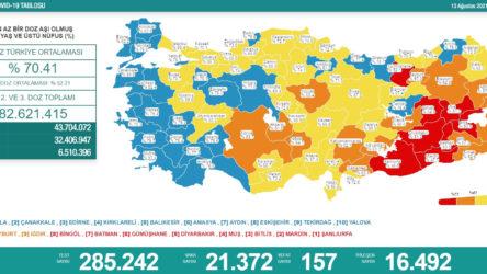 Günün korona bilançosu: 157 ölüm yaşanırken 21 bin 372 vaka tespit edildi