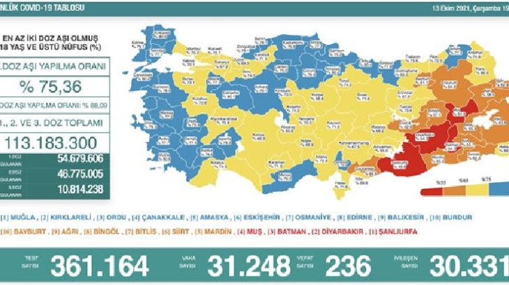 Günlük koronavirüs tablosu açıklandı: Son 24 saatte 236 kişi hayatını kaybetti
